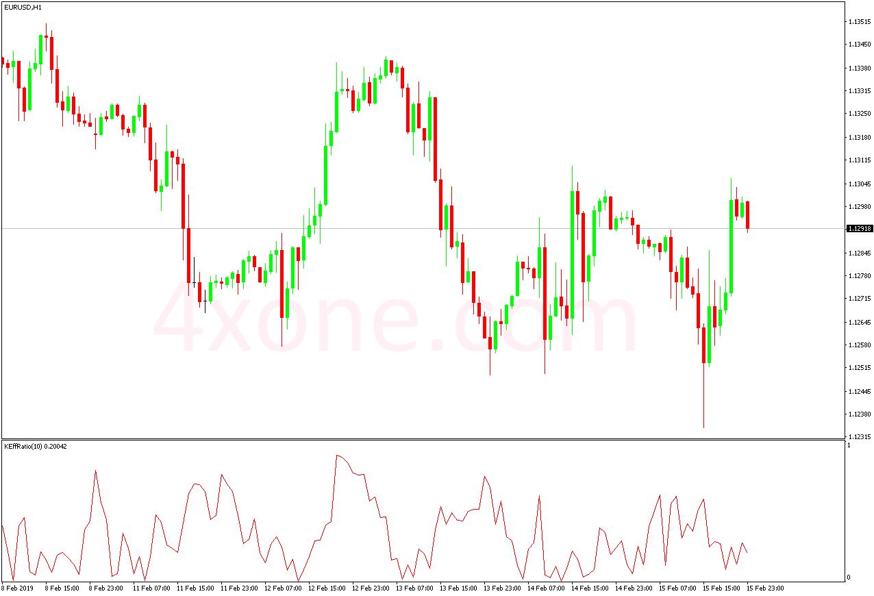 kaufman efficiency ratio indicator – 4xone