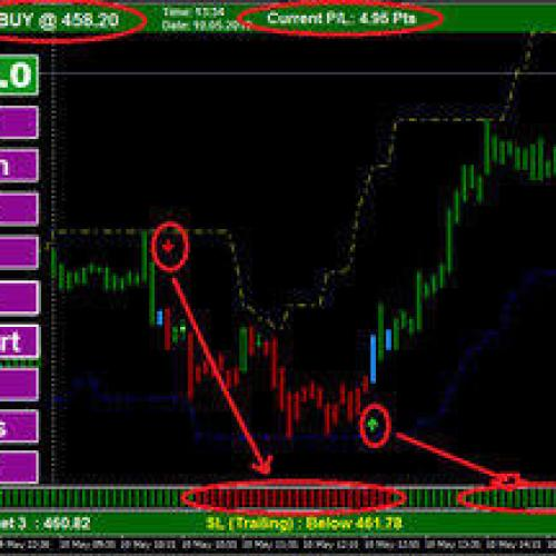 Some Of Mcx Intraday Buy Sell Signal Software Broker Long Island Free ...