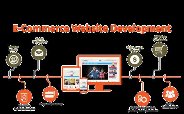 ecommerce web Development melbourne