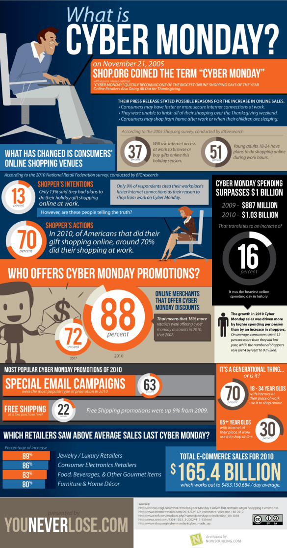 History of Cyber Monday infographic