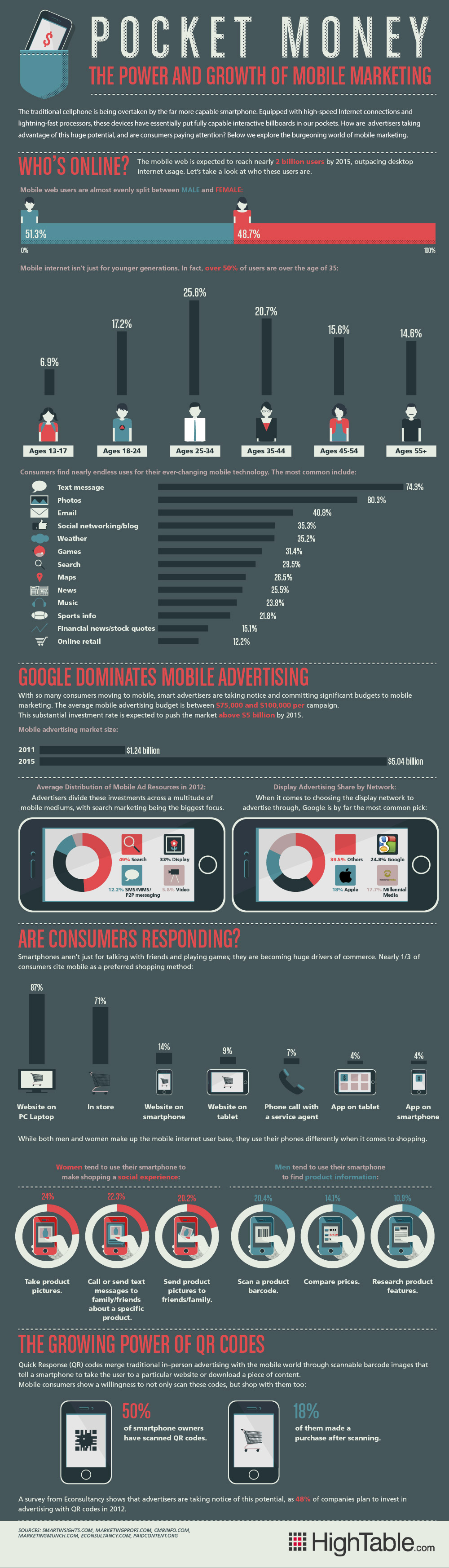 Mobile Marketing by The Numbers