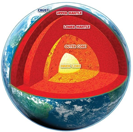Structure of the Earth  journey to Earth s interior The outer core flows around the centre of the Earth  and the movement of  the metals creates our planet s magnetic field Temperature  4 000    C      6 000    C