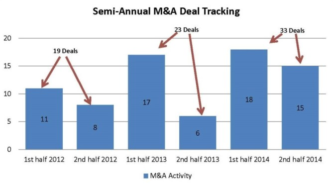 semi-annual-deal-tracking1