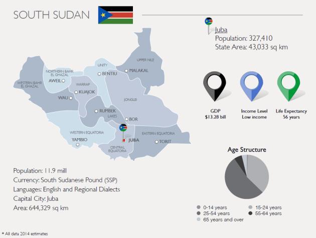 South Sudan-info