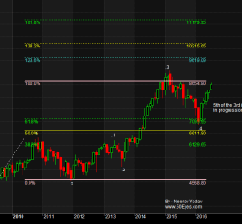 Nifty Long term targets using Elliott Wave Analysis