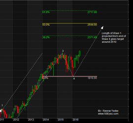 S&P 500 Targets for next two to three years