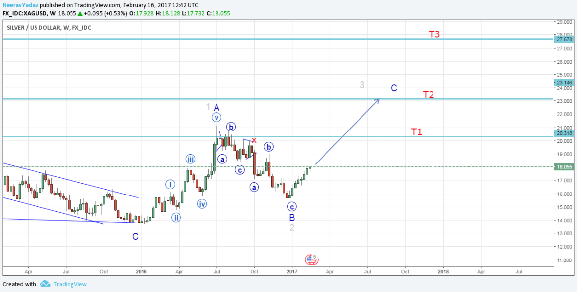 Silver Elliott Wave Analysis and long term forecast