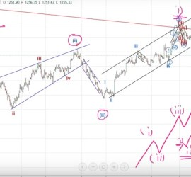 Gold Elliott Wave Forecast May 21, 2017 onwards