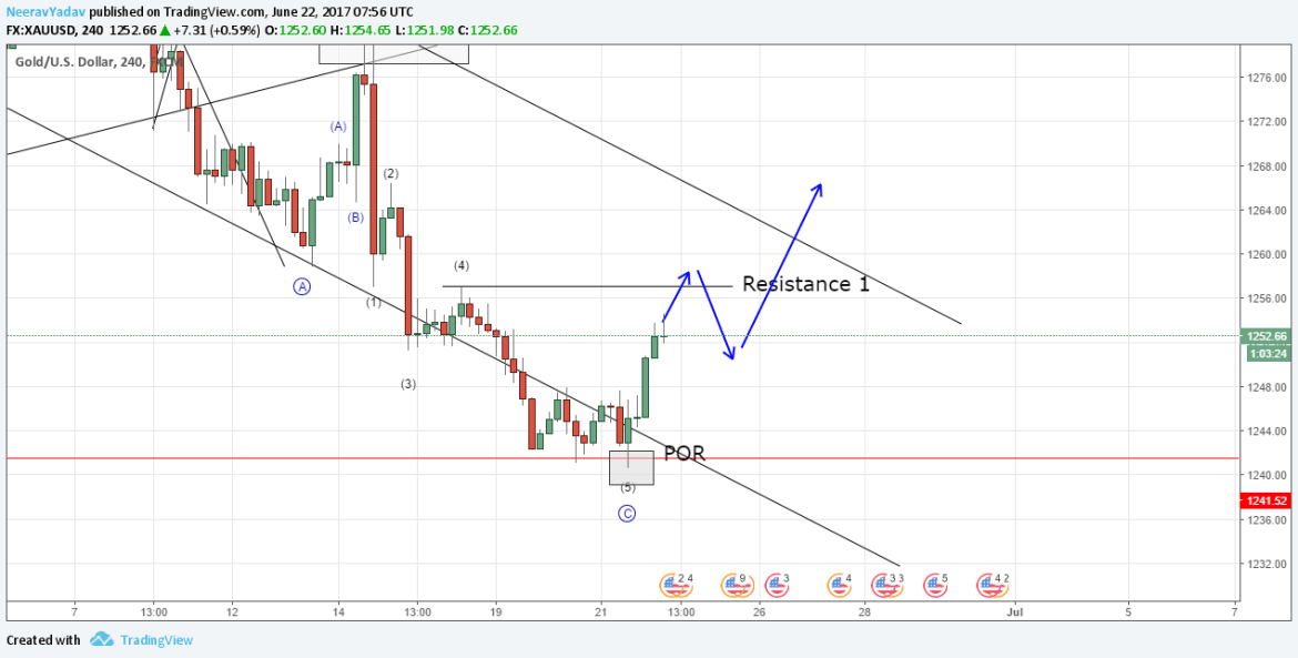 Gold Elliott Wave Analysis 22nd June 2017 an Interesting situation