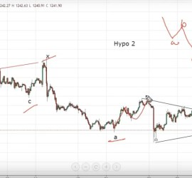 Gold Elliott Wave Analysis 30th June 2017 onwards