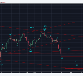 SPX 4 Hour chart Elliott Wave analysis 26th March 2018 onwards
