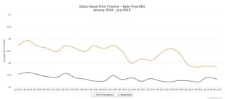 Dubai Villa Prices Fall to Lowest Point during a Decade dubai villa - 23 300x132 - Dubai Villa Prices Fall to Lowest Point during a Decade dubai villa - 23 - Dubai Villa Prices Fall to Lowest Point during a Decade