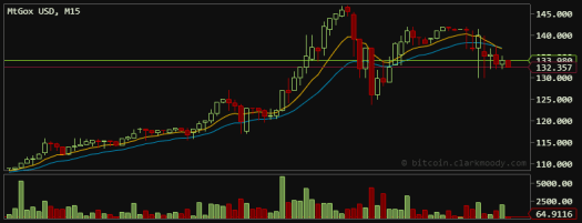 Bitcoin Trading hits $148 high on April 2, 2013