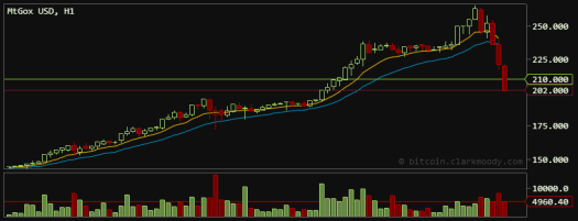 MtGox Bitcoin Trading falls %25 to $202 on April 10, 2013