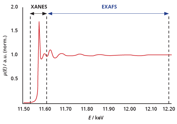 XANES and EXAFS regimes