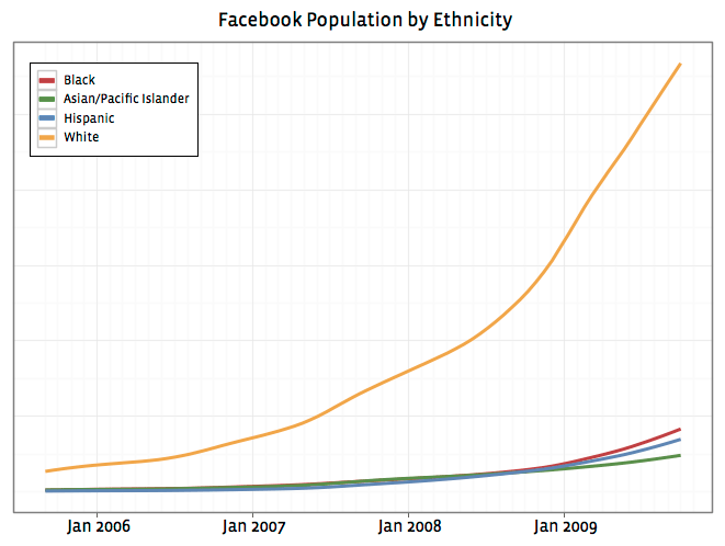 facebook-ethnicity-total