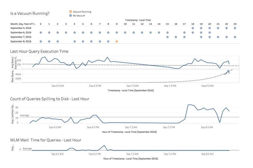 Redshift Performance Metrics