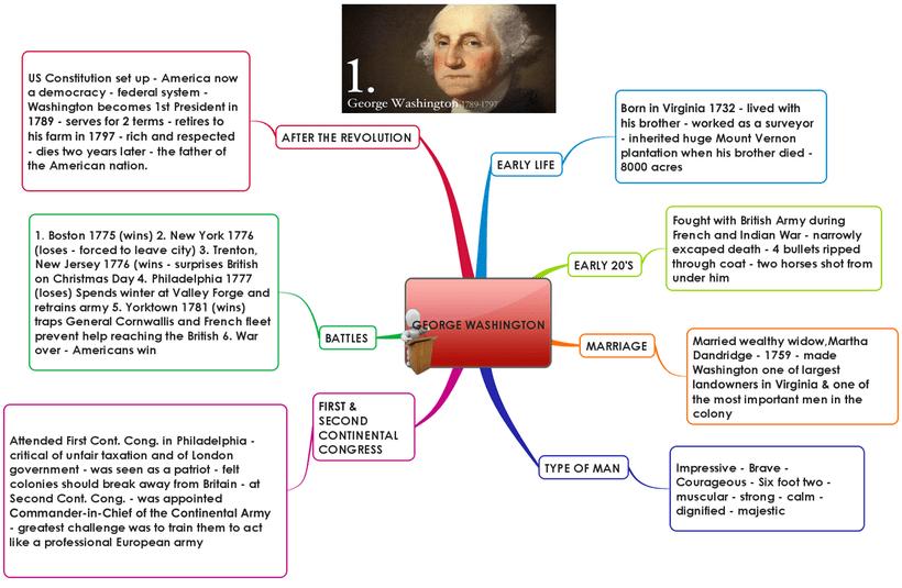 Main Causes American Revolution