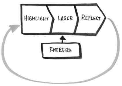 Vier Schritte zu Mehr Zeit - Prozessabbildung