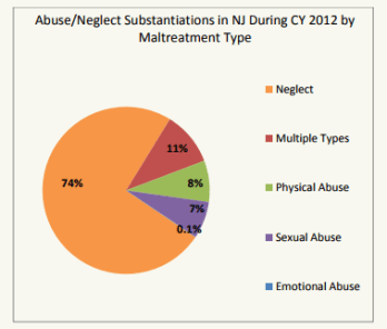 Type of abuse neglect pie chart