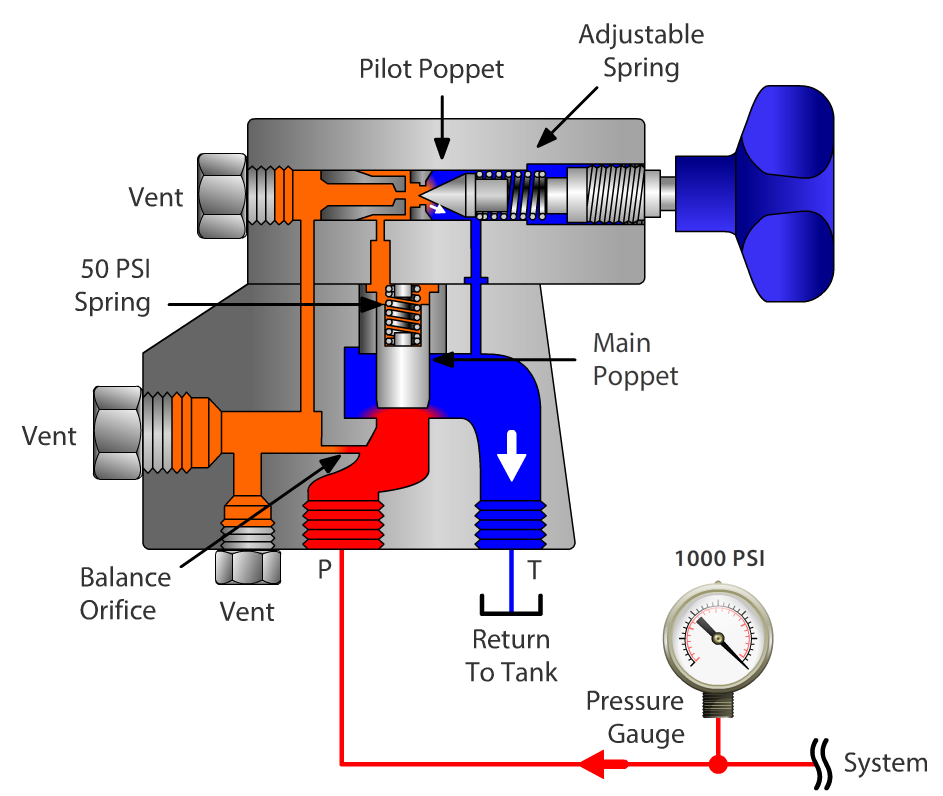 Valves Line Pneumatic Pressure Reduction