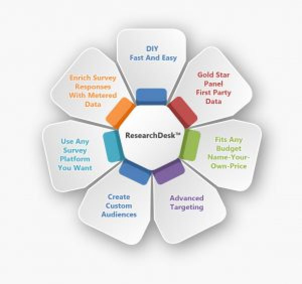 ResearchDesk Key Features