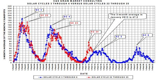 Massive Drop in Solar Activity this Solar Cycle
