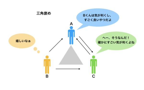 三角褒めとは第三者の前で相手を褒めること