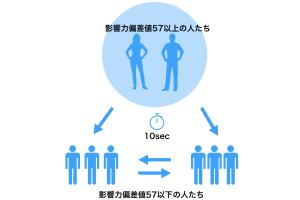 【図解】メタップス社のタイムバンクの仕組みをわかりやすく解説する。
