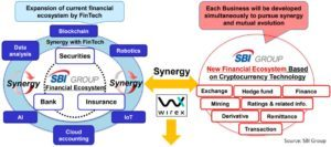 SBIホールディングスが仮想通貨関連で8つの新規事業を予定。その事業内容とは?