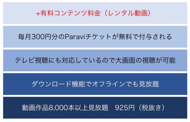 Paravi(パラビ)のサービス内容