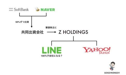 【図解】ヤフーとLINEが経営統合して買収する理由とは?【LINEpayの伸び悩みが原因か】