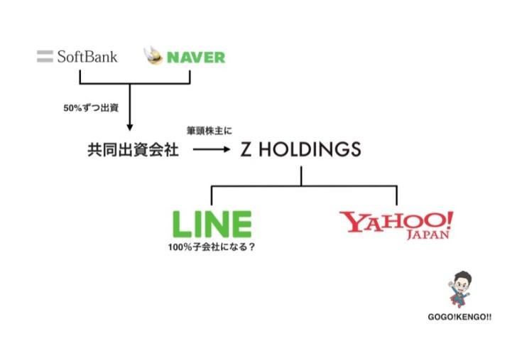 ヤフーとLINEによる経営統合の構想