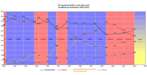 UK Election Graph