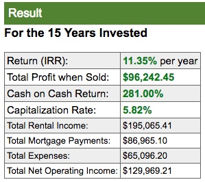 Real estate investment results