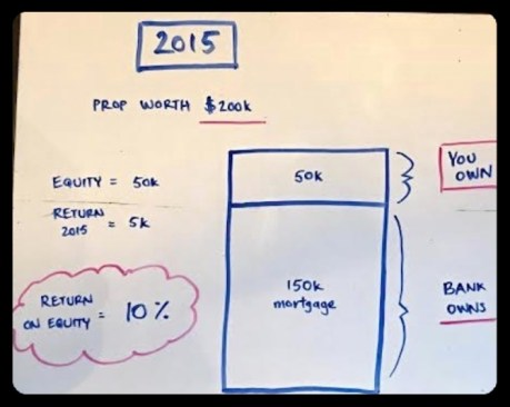 Return on Equity in 2015