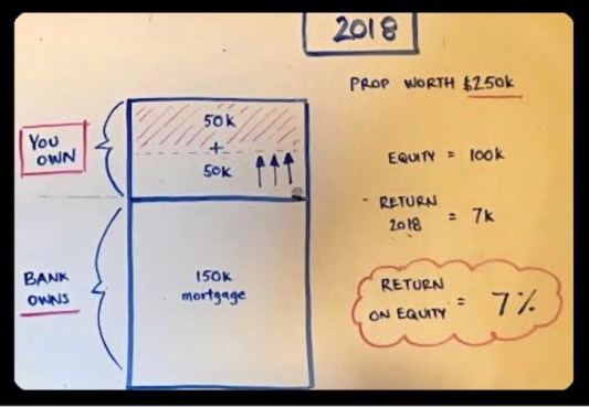 2018 Return on Equity