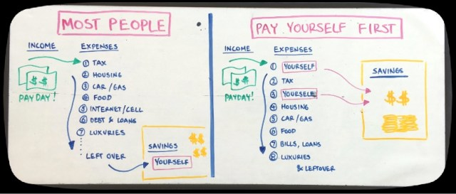 Pay Yourself First Money Whiteboard