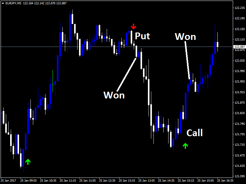 Binary options indicator no repaint