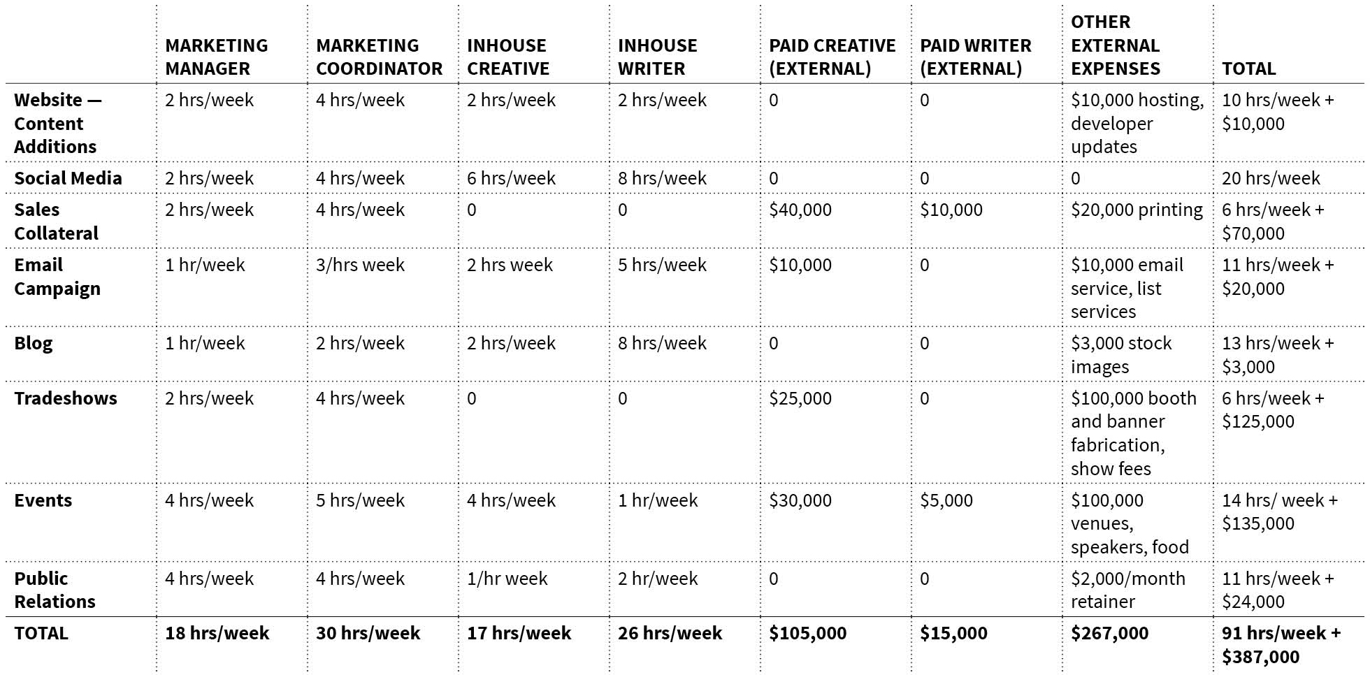 5 By 5 Design Budgeting For Marketing