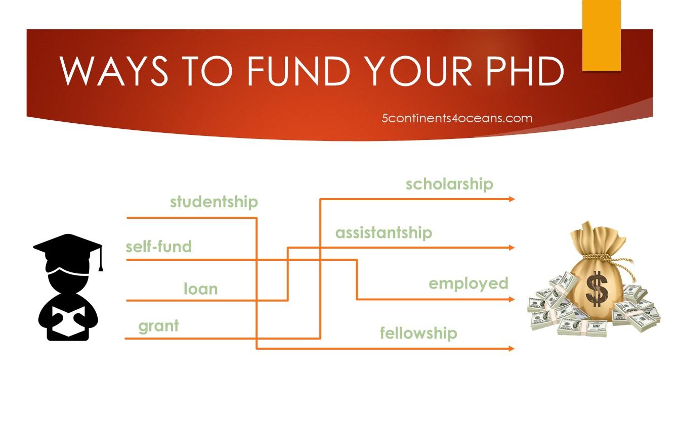 Các dạng học bổng/funding cho PhD