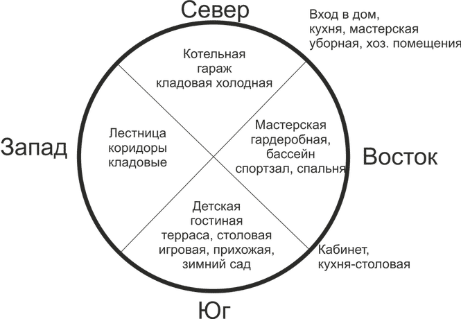 Үйдің және оның үй-жайларының әлемдік жақтарындағы үлгілерінің мысалы