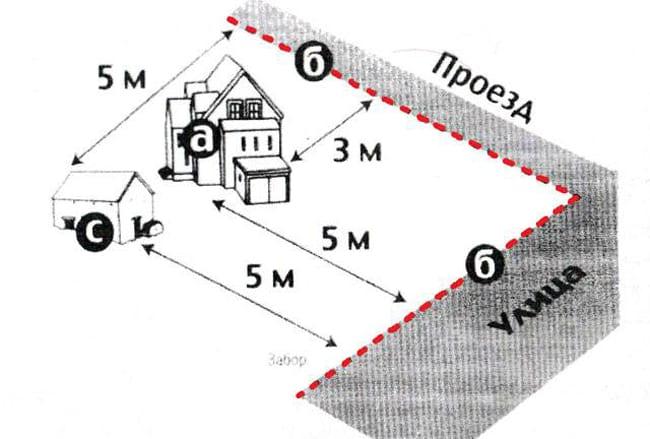 «Қызыл сызық» орны - тұрғын үй, б - Қызыл сызық (желілік қоршау сызығы), С - сауда ғимараты.