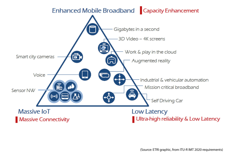Wireless Network Architecture Diagram