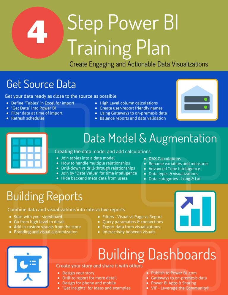 4 Step PowerBI Learning Plan Visualization
