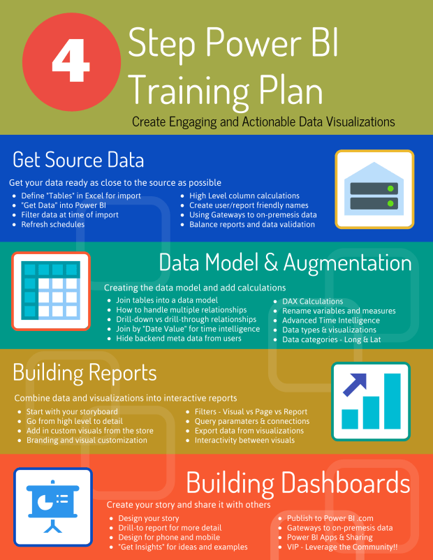 4 Step Power BI Training Plan Training Take Away