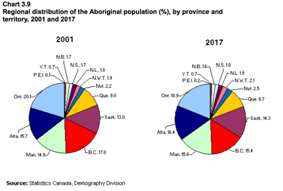 Stats Canada Pie Chart for Aboriginal Population by Province