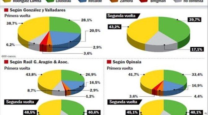 Larreta tendría un ballotage ajustado, según varios sondeos