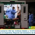 Este domingo sumaron 452 las víctimas fatales y 12.076 los infectados por coronavirus en Argentina. Reporte del ministerio de Salud