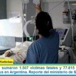 Este domingo sumaron 1.507 las víctimas fatales y 77.815 los infectados por coronavirus en Argentina. Reporte del ministerio de Salud